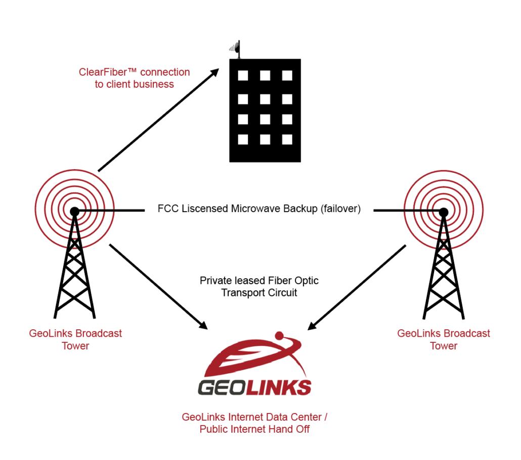 GeoLinks' Fixed Wireless