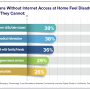 Internet for All in California: Overcoming Challenges and Creating Solutions