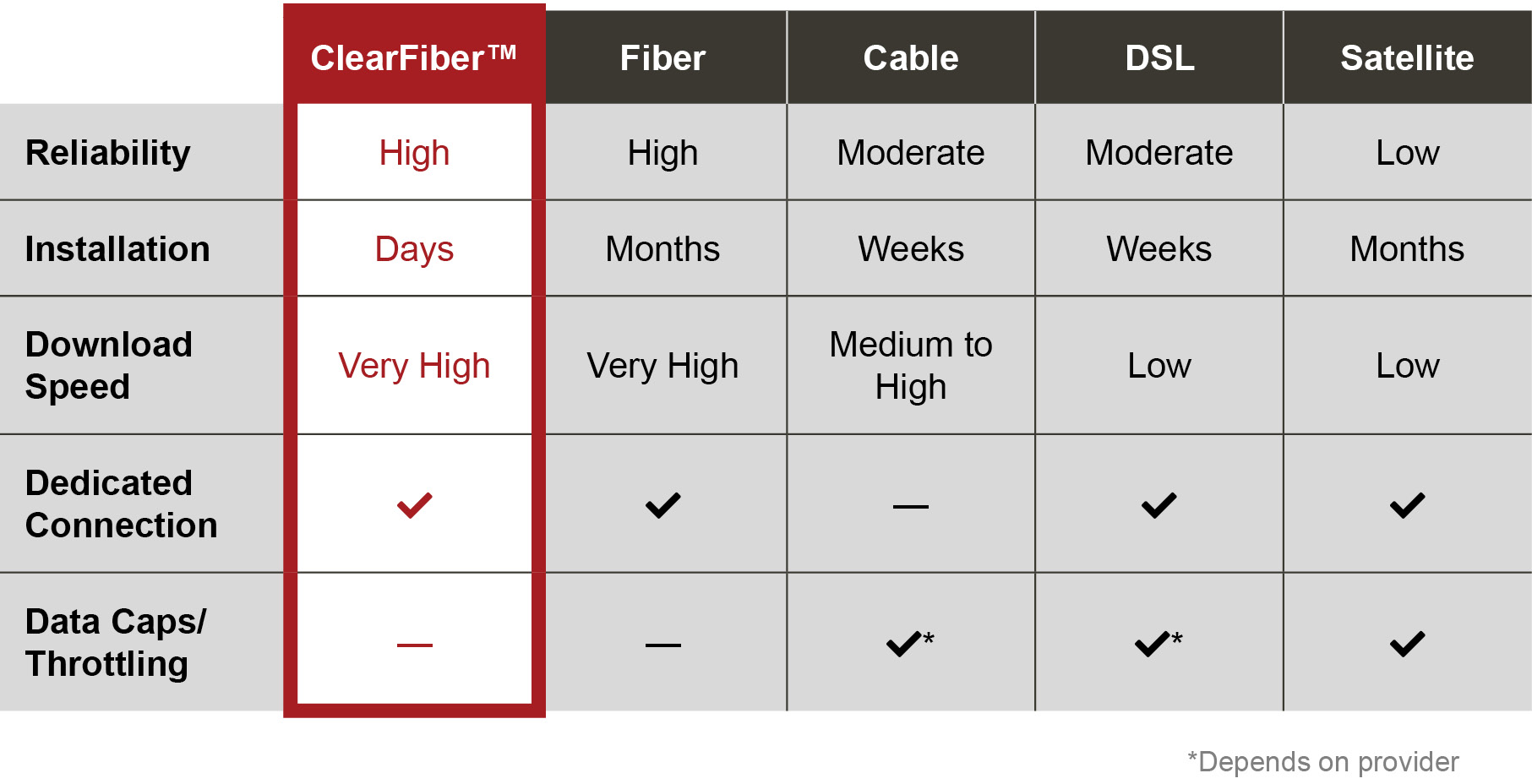 Fixed Wireless Business Internet Comparison Chart