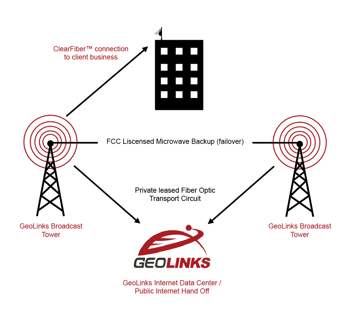 Diagram of how fixed wireless internet works