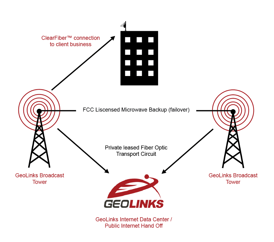 How Fixed WIreless Internet Works